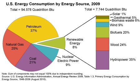 chart_2_0 chart for energy usage