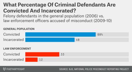 fischerbaum-datalab-police-misconduct-3..save for police enforcement