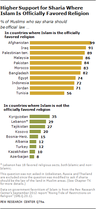 Published by 2013 Pew Poll Study