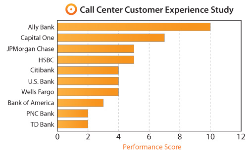 bank-graph-customer-servc-experience-telephoneservice_table3