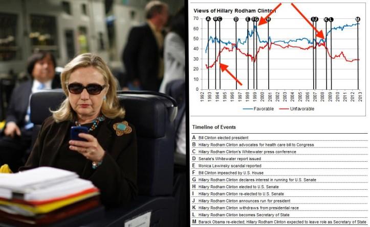 clinton-graph-1-0y4fnfy2jzz361iqwil0fw