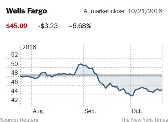 bank-graph-wells-fargo-loss-stock-api