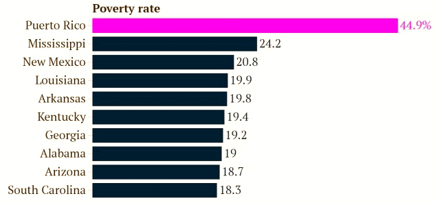 clinton-graph-poverty-rate-states-puerto-rico-2