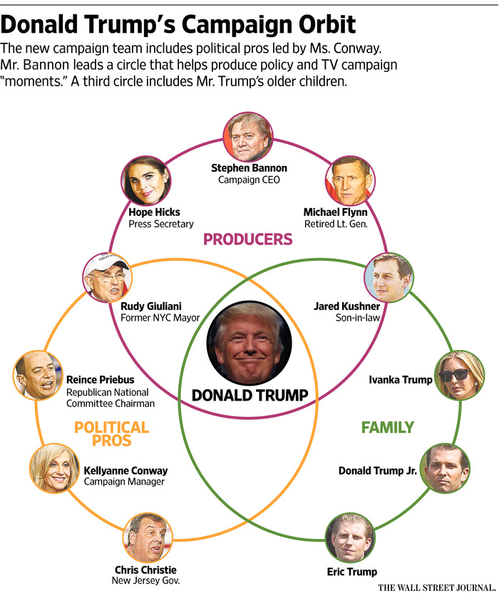 elections-graph-trump-connections-p1-by620_trumpc_9u_20160913184818